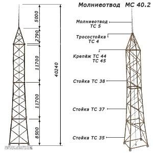 Молниеотвод МС 40.2